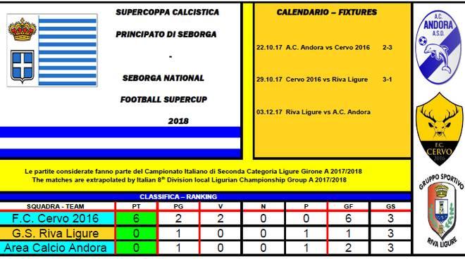 riviera24 - Campionato del Principato di Seborga