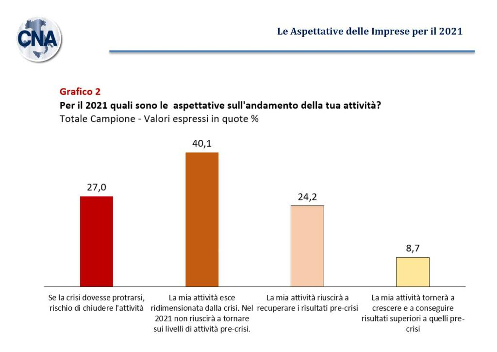 riviera24 - aspettative cna 2021