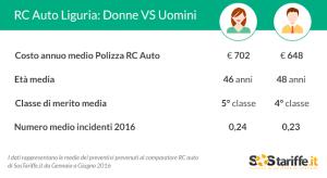 RC Auto Liguria_donneVSuomini_luglio2016