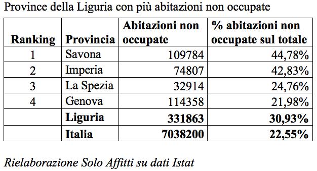 1 casa vuota su 3 in liguria valori massimi in provincia for Solo affitti olbia