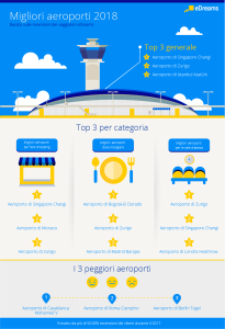 eDreams_Best Airports 2018_Classifica Generale (1)